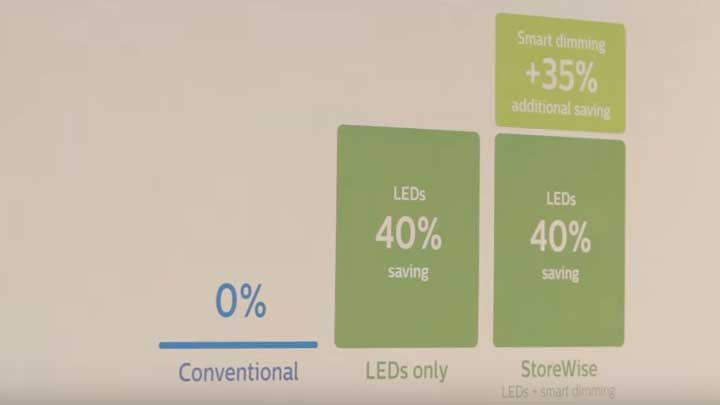 Philips StoreWise system - saving up to 15% more energy