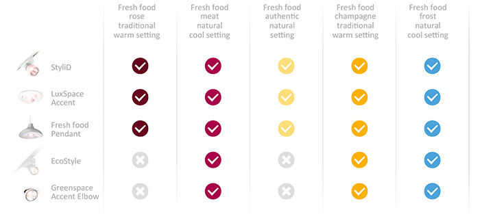 FreshFood-Recipes-Philips-Lighting